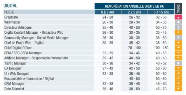 salaires du digital