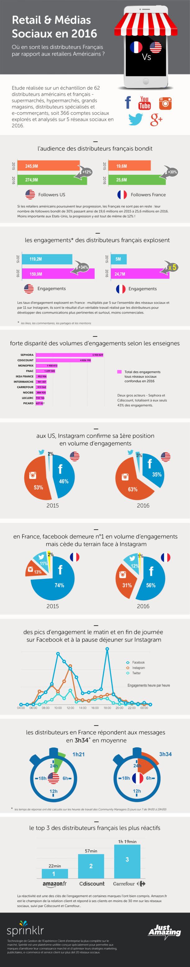 Les retailers français et les réseaux sociaux